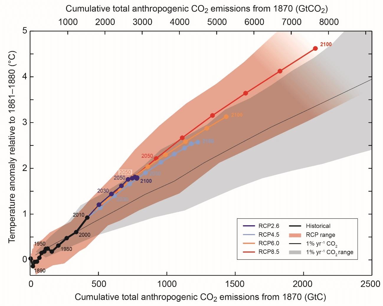 図2 世界平均気温上昇量と人為起源CO2累積排出量の関係