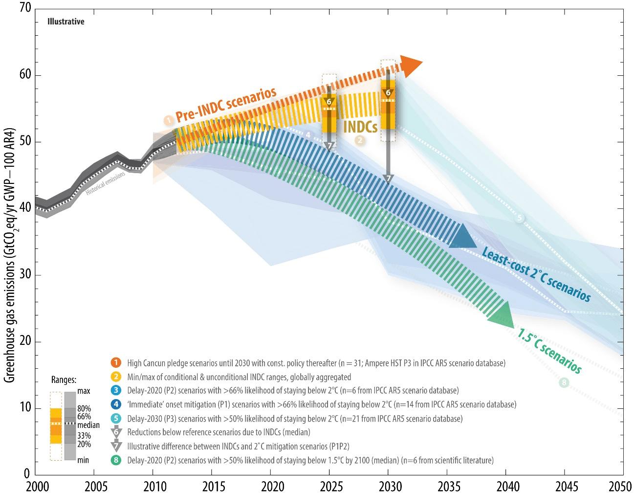 図4 各国が提出済みの温暖化対策目標を実施した場合の2025年及び2030年の世界全体の温室効果ガスの排出レベルと他のシナリオとの比較
