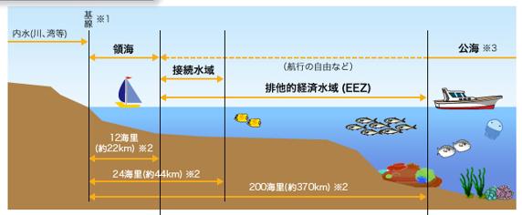 図1 水域区分の概念図(外務省HPの図を改変)